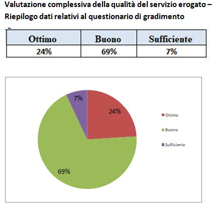 Customer Care Trevignano